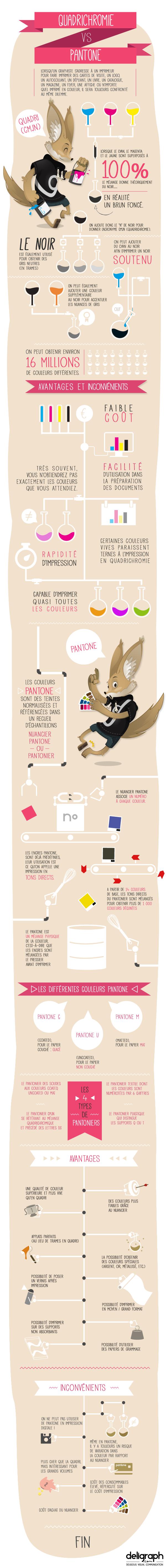 Quadrichromie vs Pantone : comparaison (infographie)