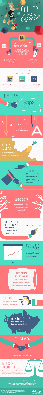 Comment rédiger un cahier des charges pour votre agence web (infographie)