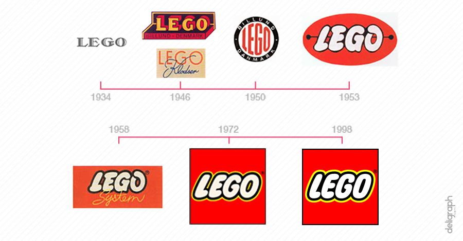 Chronologie évolution logo Lego