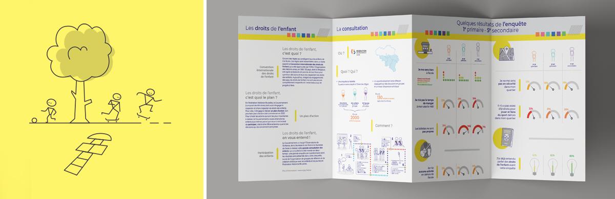 Infographie / Data visualisation des résultats d'une étude sur les droits des enfants