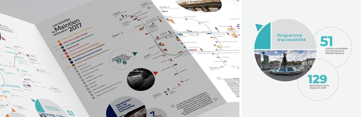 Data visualisation (infographie) : maintient et projets pour le Métro de Bruxelles